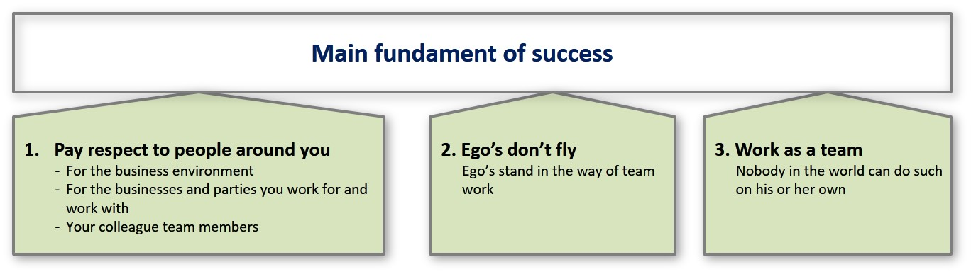 main-fundament-of-success