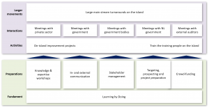 Value and operating model